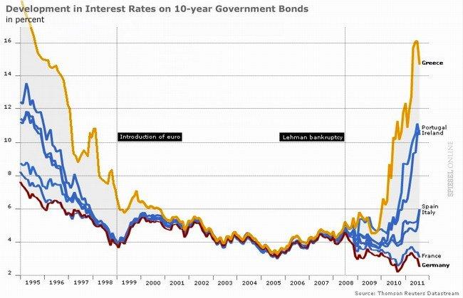european-interest-rates_ebs