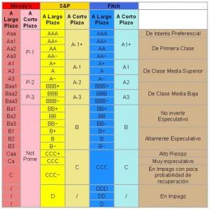 Calificaciones de rating.