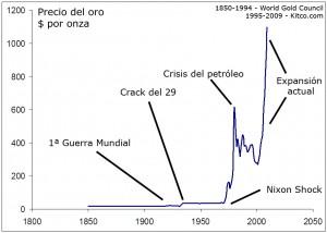 precio-oro-1850-2009