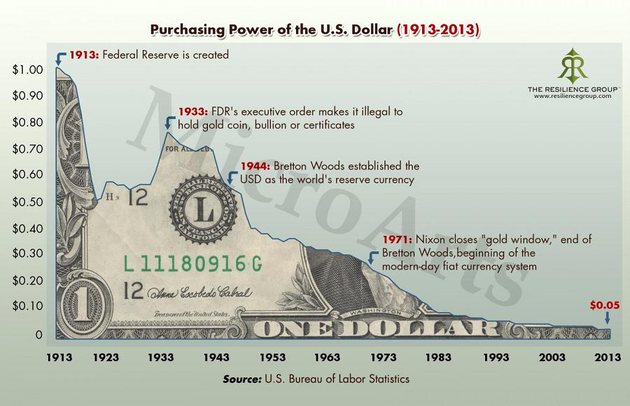 purchasing-power-of-the-us-dollar